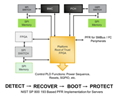 Platform Firmware Resiliency (PFR)